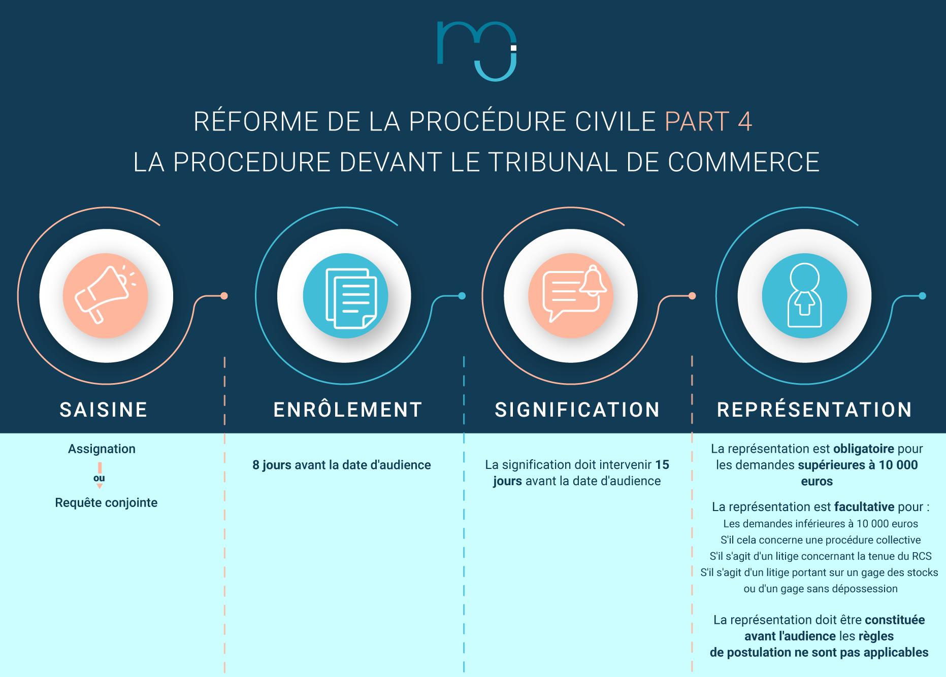 Réforme de la procédure civile [PARTIE 4]