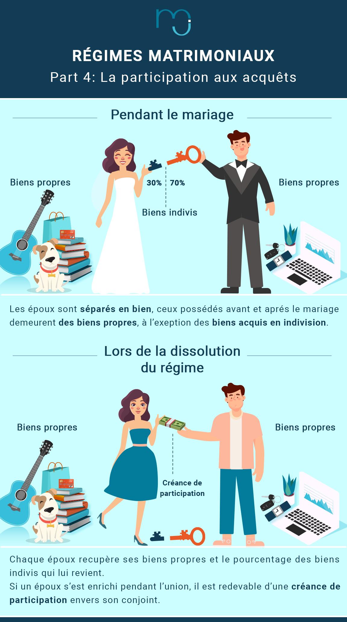 regime-matrimonial-la-participation-aux-acquets-jpg.jpg