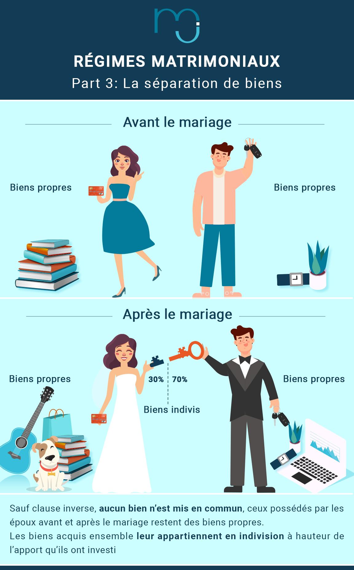 regimes_matrimoniaux_separation_de_biens.jpg